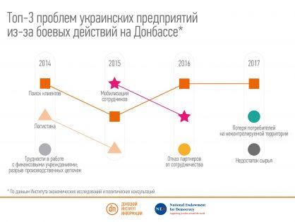 Как экономика Донбасса может помочь реинтеграции?