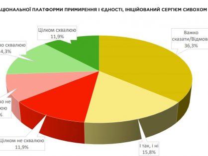 Донбас і Крим: людський та геополітичний виміри
